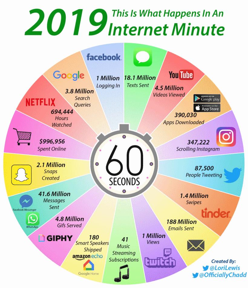 infografiikka: internetin 60 sekuntia