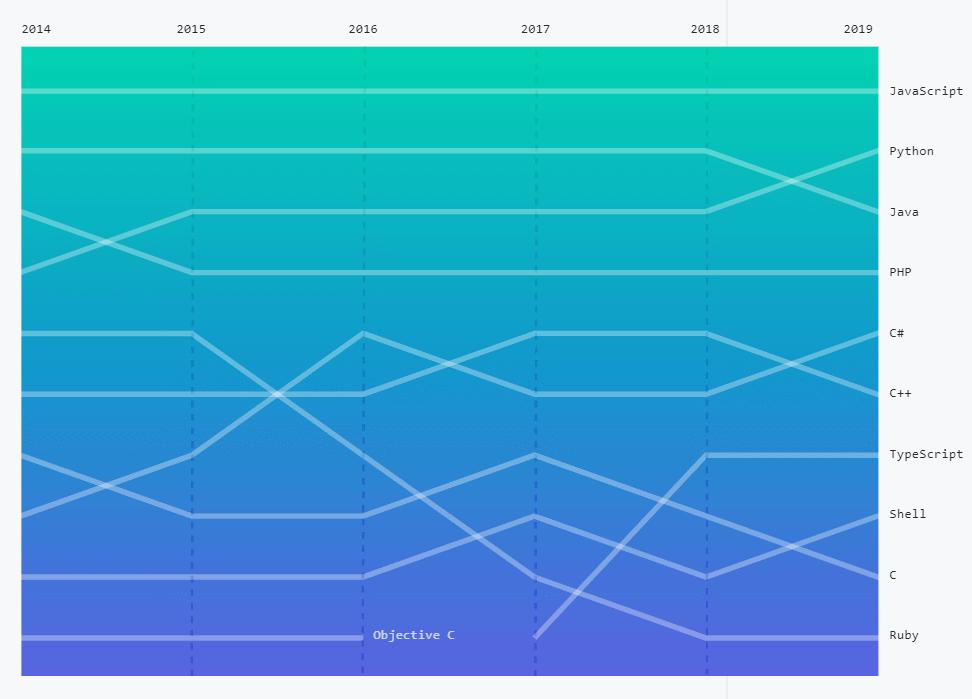 Github Octoverse: ohjelmointikielten suosio