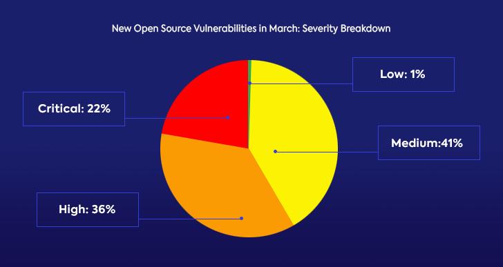 whitesource open source security vulnerabilities report