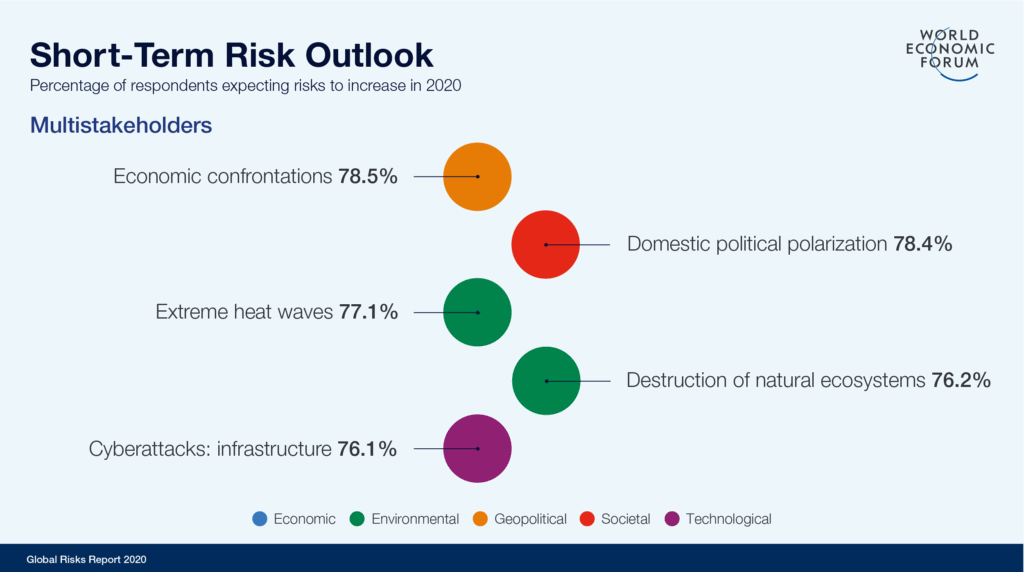 world economic forum, global risk report