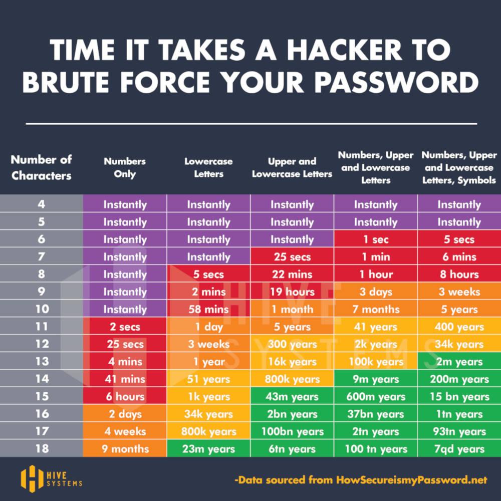 miten kauan tietokoneelta kuluu salasanan murtamiseen