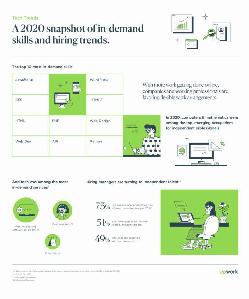 suosituimmat ohjelmointikielet: upwork infografiikka