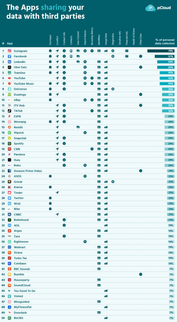 eniten käyttäjien henkilökohtaista dataa keräävät appsit, pcloud