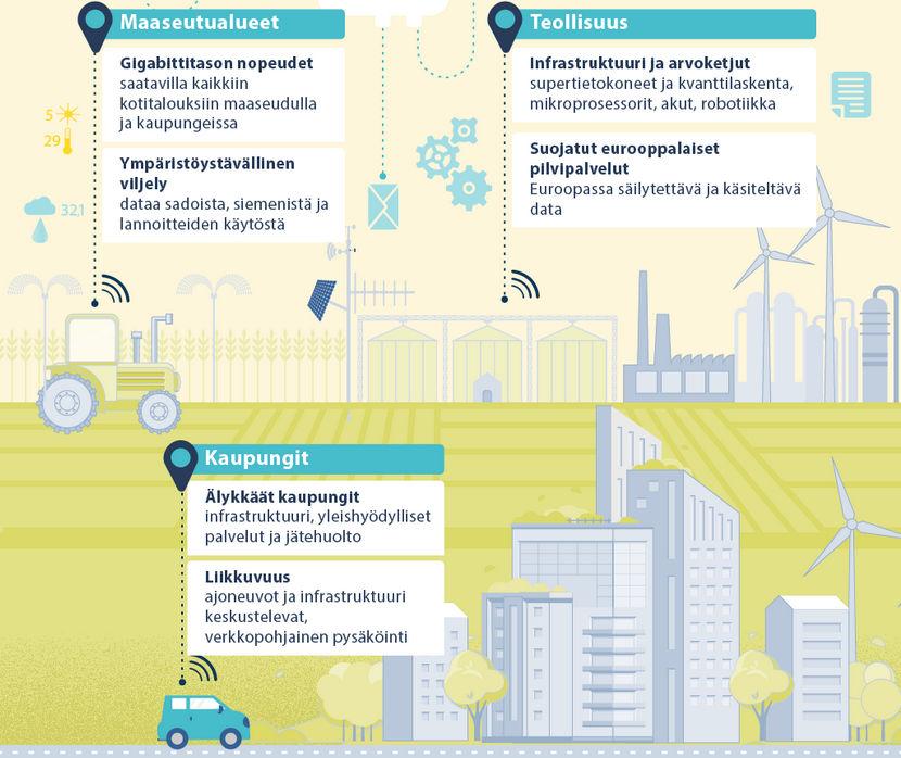 eu infografiikka: digitalisaation vaikutus kaikkialle