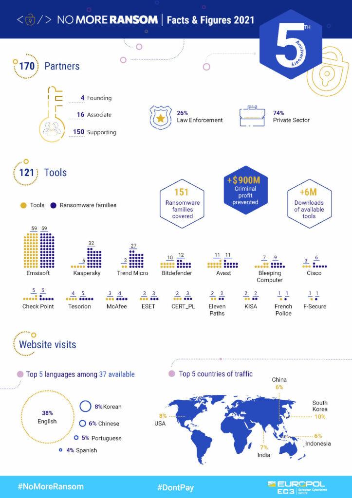 europol: ransomware-tilastojen infografiikka, no more ransom