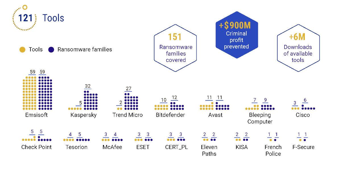 no more ransom, infografiikka europol