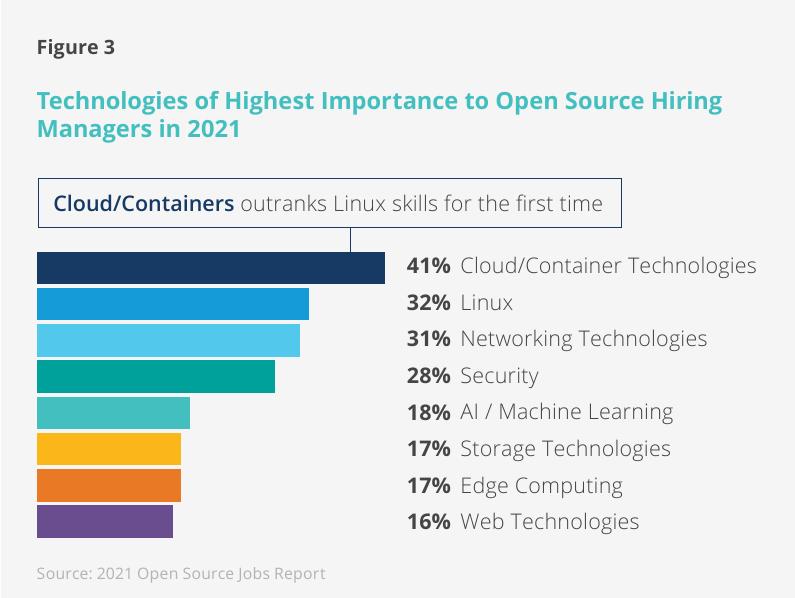 avoimen lähdekoodin ohjelmistot: tärkeimmät teknologiat työnantajille. linux foundation